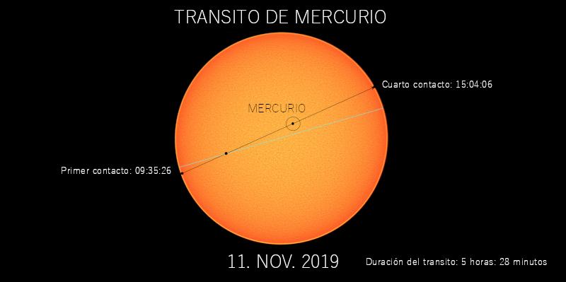 """Resultado de imagen para imagen transito mercurio"""""""